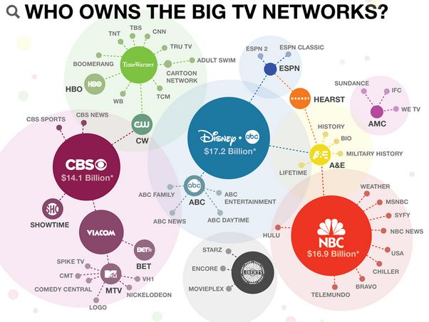 A Breakdown On Mass Media Consolidation In The United States Of